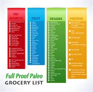 Paleo Diet Grocery List Printable