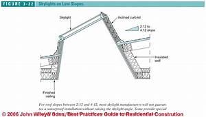 Roofing Terminology Australia  U0026 Retroseal Houseseal Roof