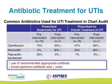 management  urinary tract infections