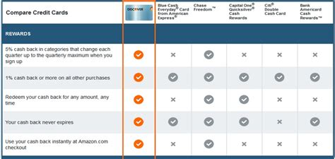 Compare credit cards & apply for yours now Compare Discover Credit Cards   Rewards & Credit Cards