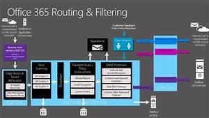 Microsoft Ignite 2015 Exchange Online Protection  Mailflow