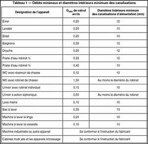 Tuyau Alimentation Eau Potable : diam tre du tuyau alimentation eau potable maison ~ Dailycaller-alerts.com Idées de Décoration