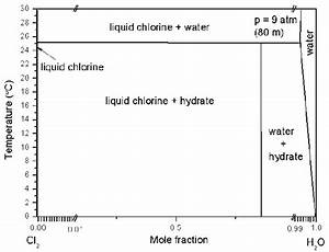 The Phase Diagram Of Chlorine