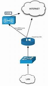 Cisco Meraki And Active Directory Integ