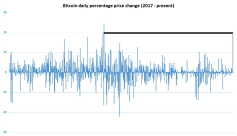 bitcoins  day price rally  verge  carving   place   history books   chart