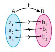 Yang merupakan pemetaan atau fungsi adalah himpunan a dan c. Pengertian dan Perbedaan Antara Relasi dan Fungsi | idschool