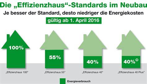 Gebaeudetechnik Fuer Ein Kfw Effizienzhaus 40 Plus by Energieeffizienz Im Fokus