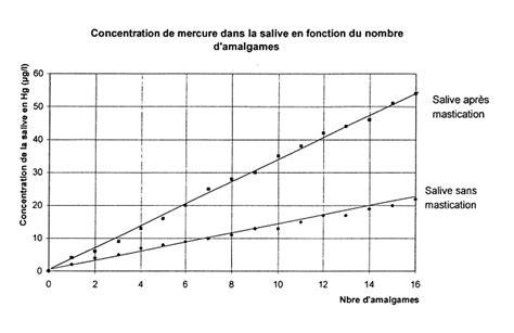 fonction d un cadre les effets des m 233 taux lourds sur l environnement et la sant 233