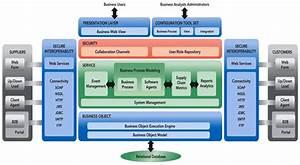 Vecco U0026 39 S Collaborative Application Framework