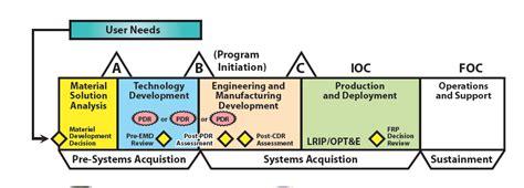 wavelink acquisition management capabilities