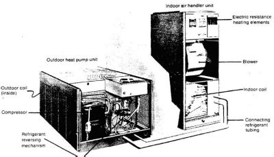 Lennox Contactor Wiring Diagram Free Picture by Yeriza Antiques Evaporative Cooling Royalty Free Stock