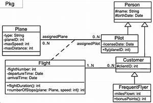 Example Of A Uml Class Diagram