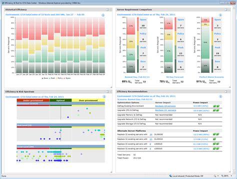 risk dashboard google search risk management risk
