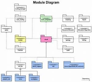 Web-cloud-management-system