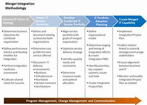 merger integration work pinterest With integration design document template