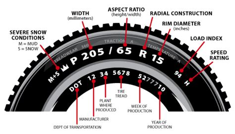 global tyres tyre upsize calculator
