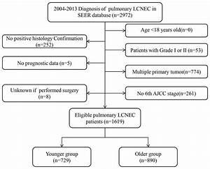 Clinicopathological Characteristics And Prognosis Of