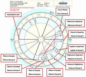 Astrology Birth Chart Interpretation Step By Step Guide