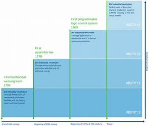 Industry 4 0  Definition  Design Principles  Challenges  And The Future