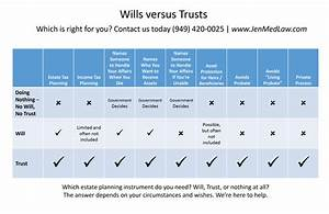 Wills And Trusts And Intestate Succession  Oh My   U2013 San Clemente Lifestyle Magazine