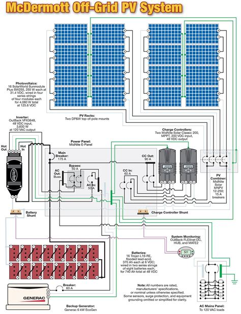 Wiring Off Grid System Kwh