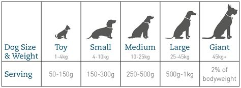 puppy food calculator