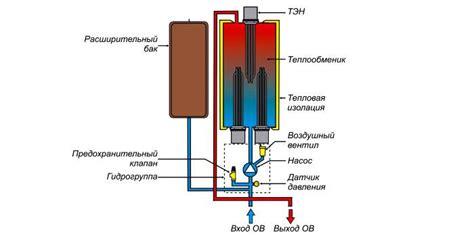 Индукционный котел отопления. Внутреннее устройство и принцип работы. Преимущества и недостатки. Обзор вихревого индукционного.