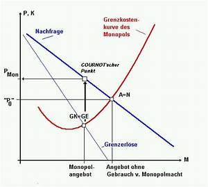 Preisbildung Monopol Berechnen : am marktformen und preisbildung ~ Themetempest.com Abrechnung