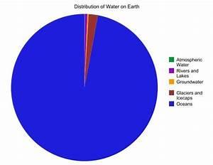 Earth U0026 39 S Freshwater Pie Chart