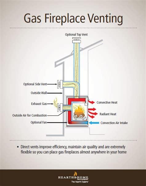 understanding  direct vent works heat glo