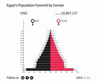 Population Egypt Million 2100 Age 1920 Exceed