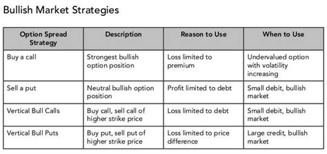 What are futures and how do you trade them? Futures Options 101 - Trading Options on Futures Guide