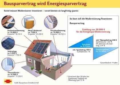 Energiesparen Hauskaeufer Und Eigentuemer by Bausparen Und Energie Sparen