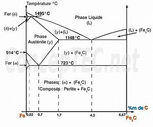 Diagramme Fer C U00e9mentite
