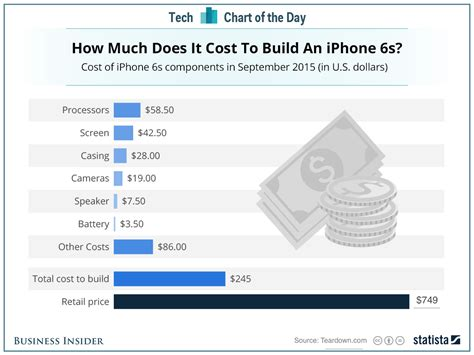 cost of a iphone 6 iphone 6s teardown component costs business insider