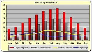 Wetter Texas Oktober : texas klima und beste reisezeit ~ Lizthompson.info Haus und Dekorationen