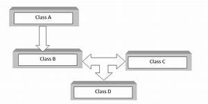 Class Diagram Example C Code