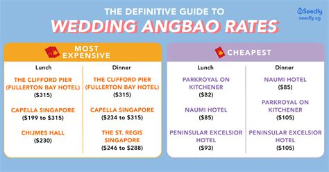 definitive guide  wedding ang bao rates  singapore