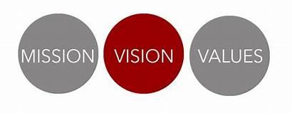 Vision Mission Values Banner Purpose Vison Company