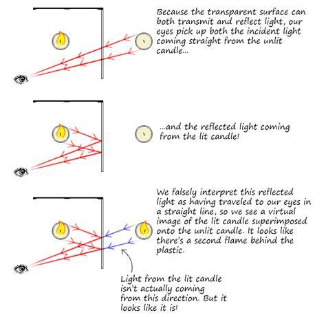transmission of light light transmission diagram 26 wiring diagram images