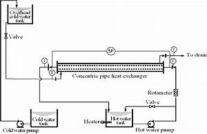Schematic Diagram Of Concentric Tube Heat Exchanger Rig