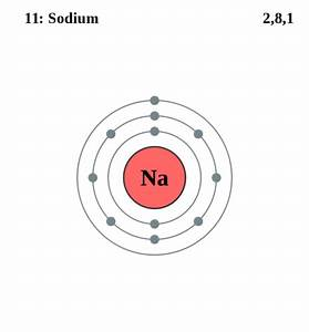 See The Electron Configuration Diagrams For Atoms Of The Elements