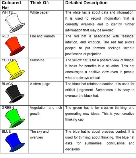 image result   thinking hats case study