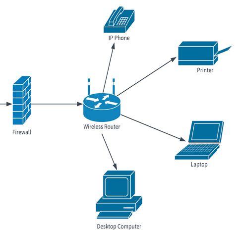 template home network diagram lucidchart
