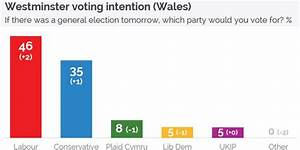 Who will win the election in Wales? Latest Welsh opinion ...