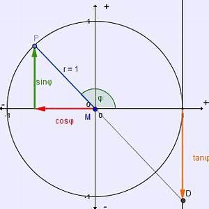 Sinus Cosinus Tangens Winkel Berechnen : winkelfunktionen am einheitskreis lernpfad ~ Themetempest.com Abrechnung