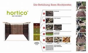 Hochbeet Befüllen Rindenmulch : hortico hochbeet bef llen bef llungsplan f r ihr hochbeet ~ Eleganceandgraceweddings.com Haus und Dekorationen