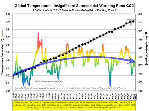 Global Co2 Fight Evaporating…climate Experts Concede