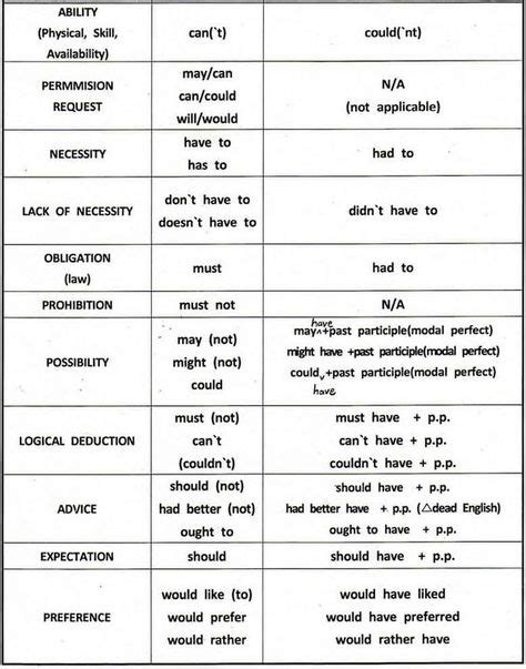 modal verbs english grammar  examples   learn