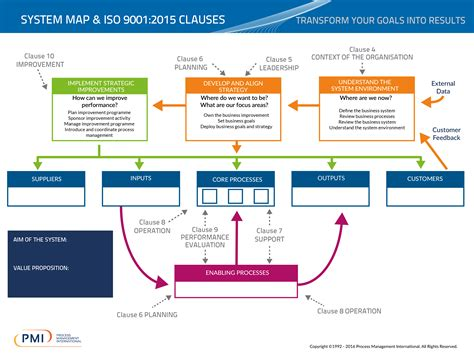 The Journey to ISO 9001:2015 - PMI
